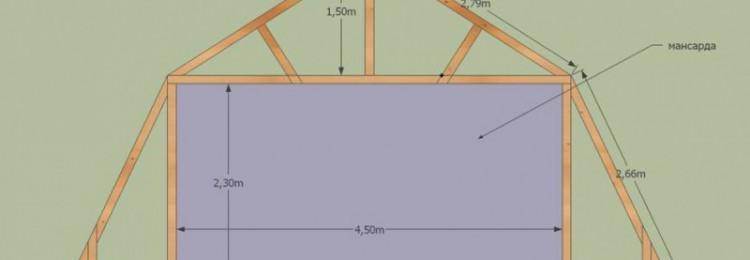 Расчет мансардной крыши: вычисление, особенности и типы мансард