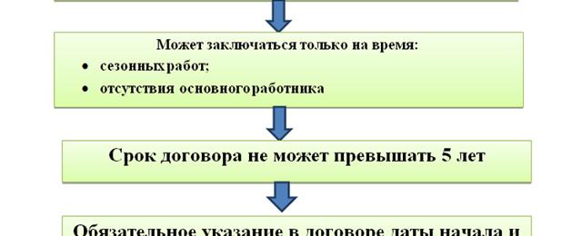 Должность прораба в строительстве запись в трудовой бухгалтер в строительной организации минска