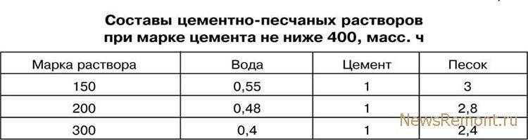 Удельный вес цементного раствора для стяжки керамзитобетон 100